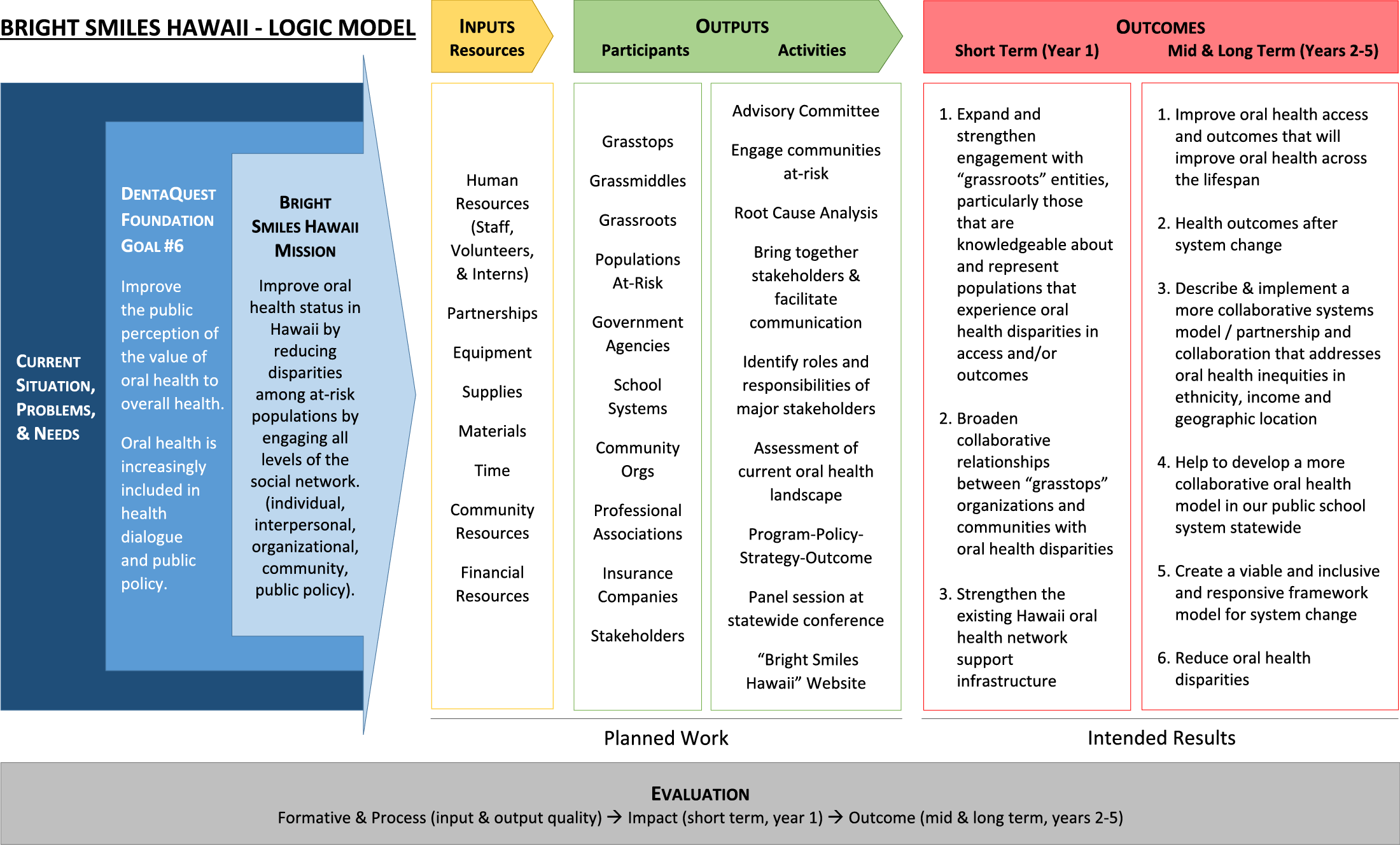 This logic model represents the purpose, resources, deliverables, and goals of Bright Smiles Hawaii.
