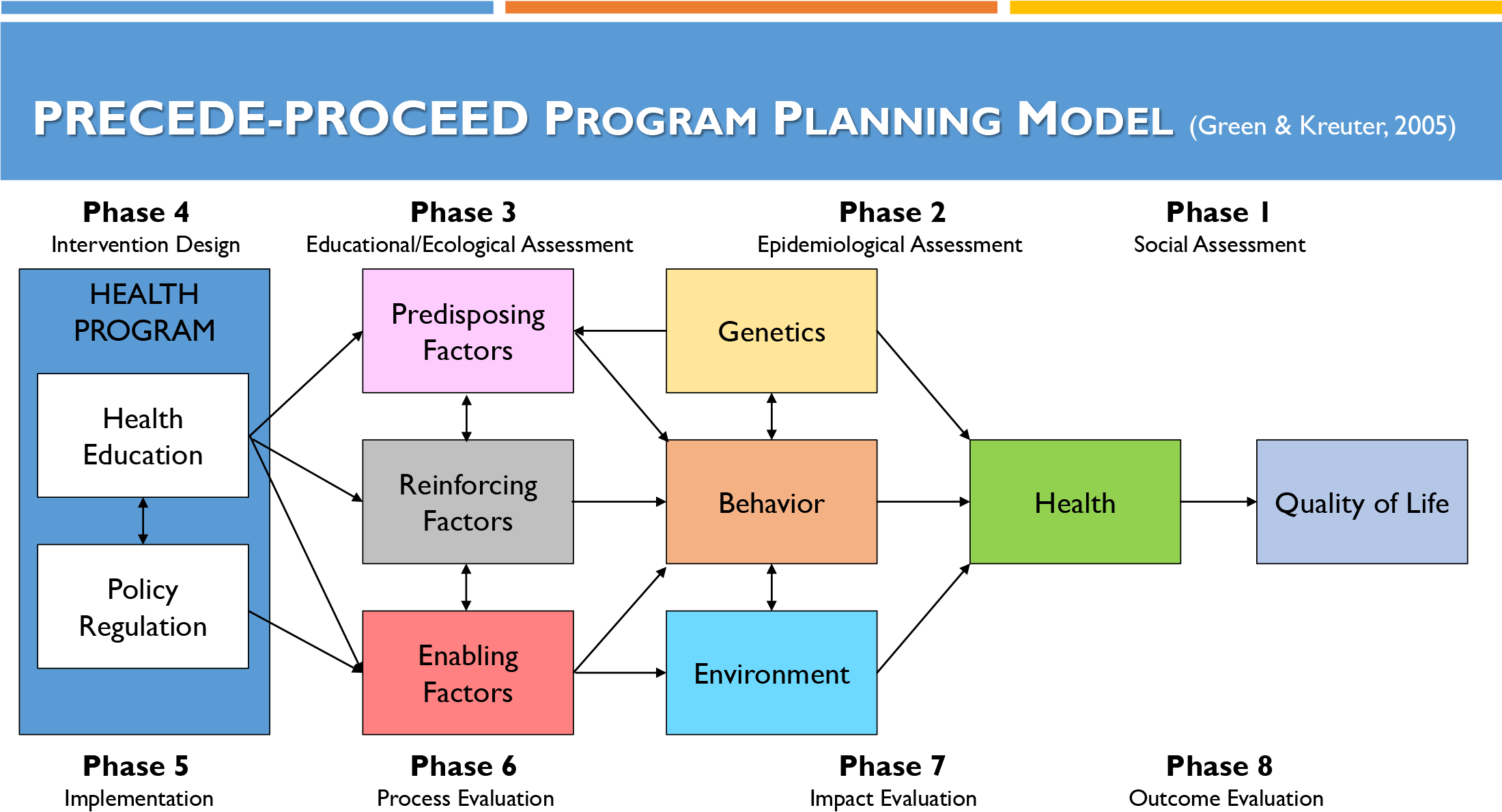 Behavioral Change Approach- PRECEDE/PROCEED Model